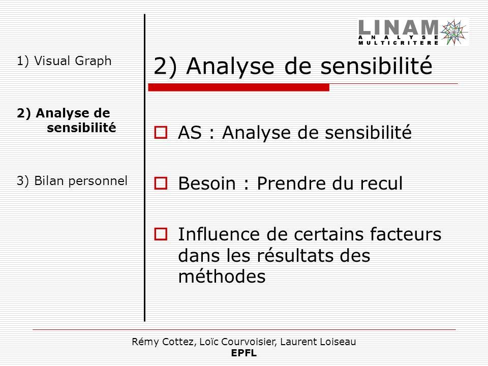 Rémy Cottez, Loïc Courvoisier, Laurent Loiseau EPFL 2) Analyse de sensibilité AS : Analyse de sensibilité Besoin : Prendre du recul Influence de certa