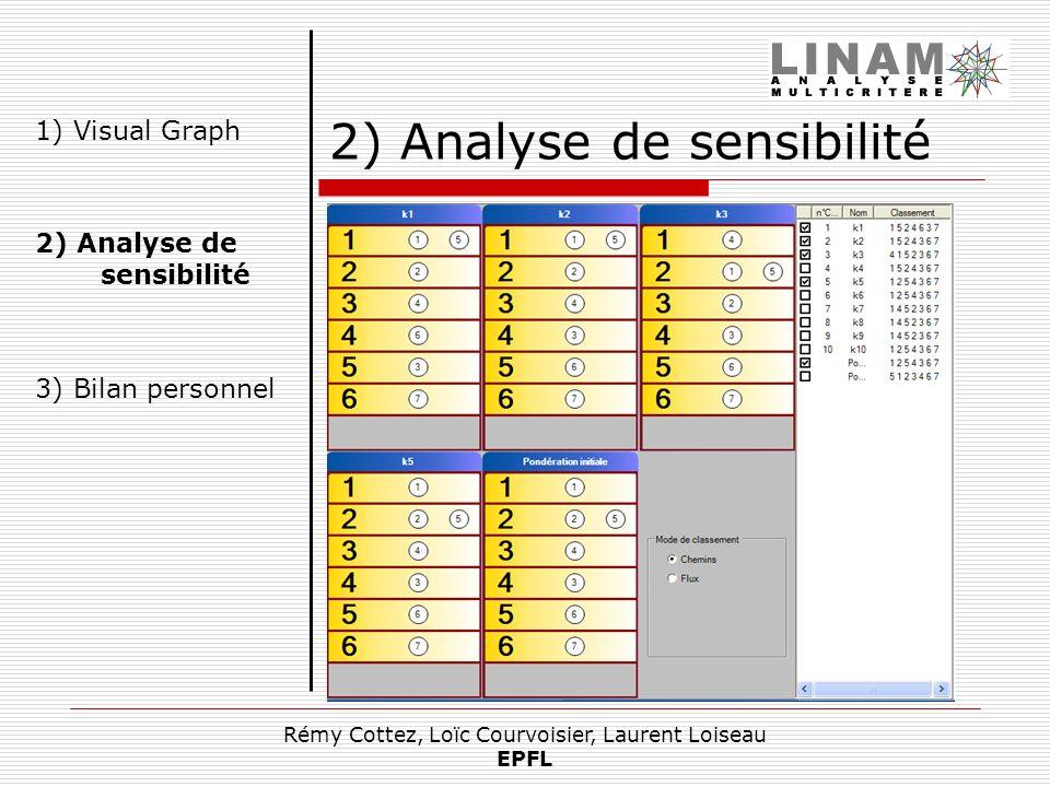 Rémy Cottez, Loïc Courvoisier, Laurent Loiseau EPFL Structure Liste de résultats Affichage des résultats choisis Graphes (Electre I) Classements (Elec