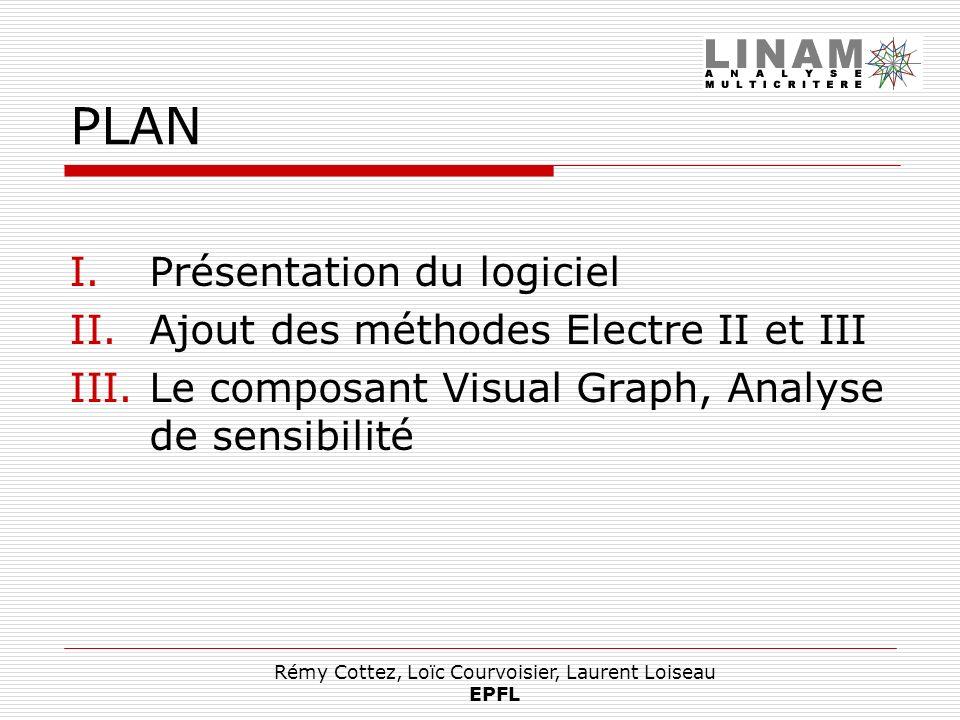 Rémy Cottez, Loïc Courvoisier, Laurent Loiseau EPFL Structure Liste de résultats Affichage des résultats choisis Graphes (Electre I) Classements (Electre II, III) 2) Analyse de sensibilité 1) Visual Graph 2) Analyse de sensibilité 3) Bilan personnel