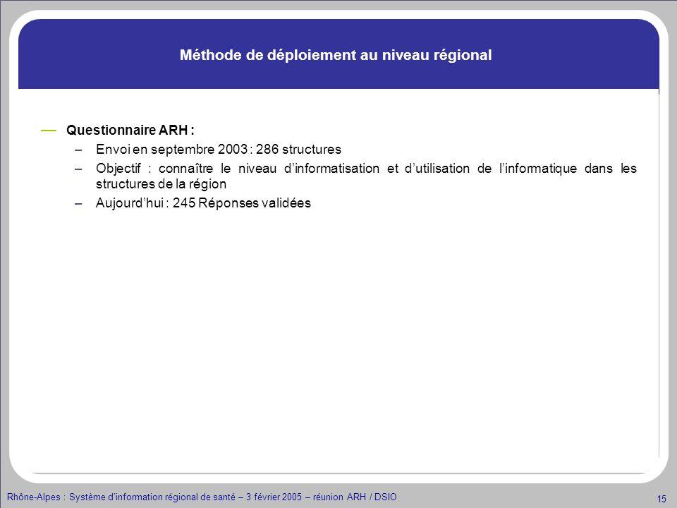 Rhône-Alpes : Système dinformation régional de santé – 3 février 2005 – réunion ARH / DSIO 15 Méthode de déploiement au niveau régional Questionnaire