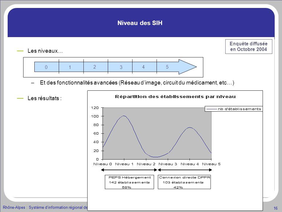 Rhône-Alpes : Système dinformation régional de santé – 3 février 2005 – réunion ARH / DSIO 16 Niveau des SIH Les niveaux… –Et des fonctionnalités avan
