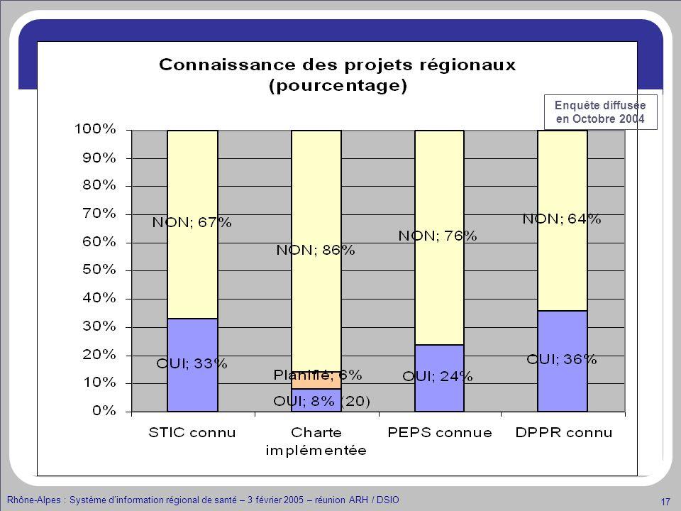 Rhône-Alpes : Système dinformation régional de santé – 3 février 2005 – réunion ARH / DSIO 17 Connaissances des projets Enquête diffusée en Octobre 20