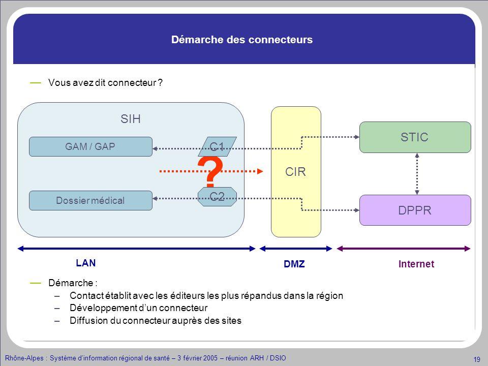 Rhône-Alpes : Système dinformation régional de santé – 3 février 2005 – réunion ARH / DSIO 19 CIR Vous avez dit connecteur ? Démarche : –Contact établ