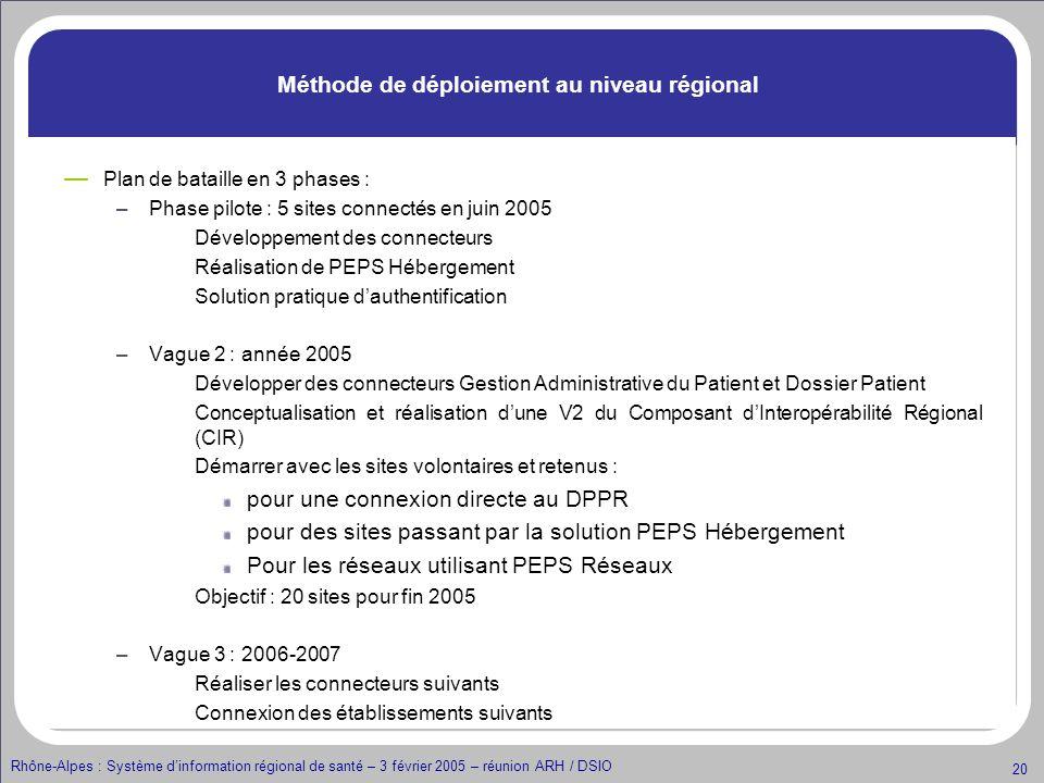 Rhône-Alpes : Système dinformation régional de santé – 3 février 2005 – réunion ARH / DSIO 20 Méthode de déploiement au niveau régional Plan de batail