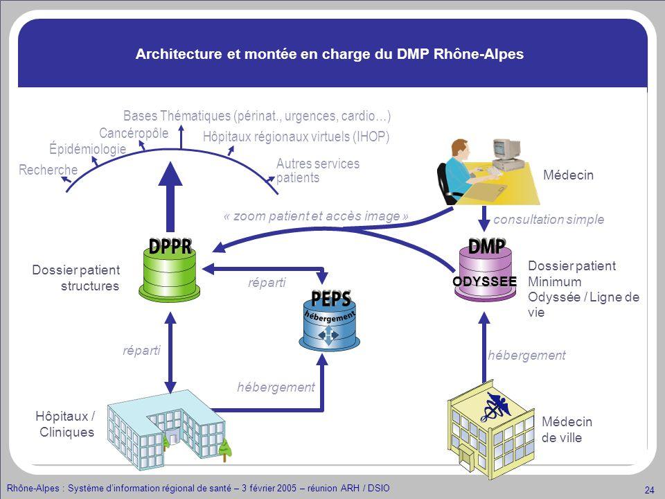 Rhône-Alpes : Système dinformation régional de santé – 3 février 2005 – réunion ARH / DSIO 24 Architecture et montée en charge du DMP Rhône-Alpes Méde