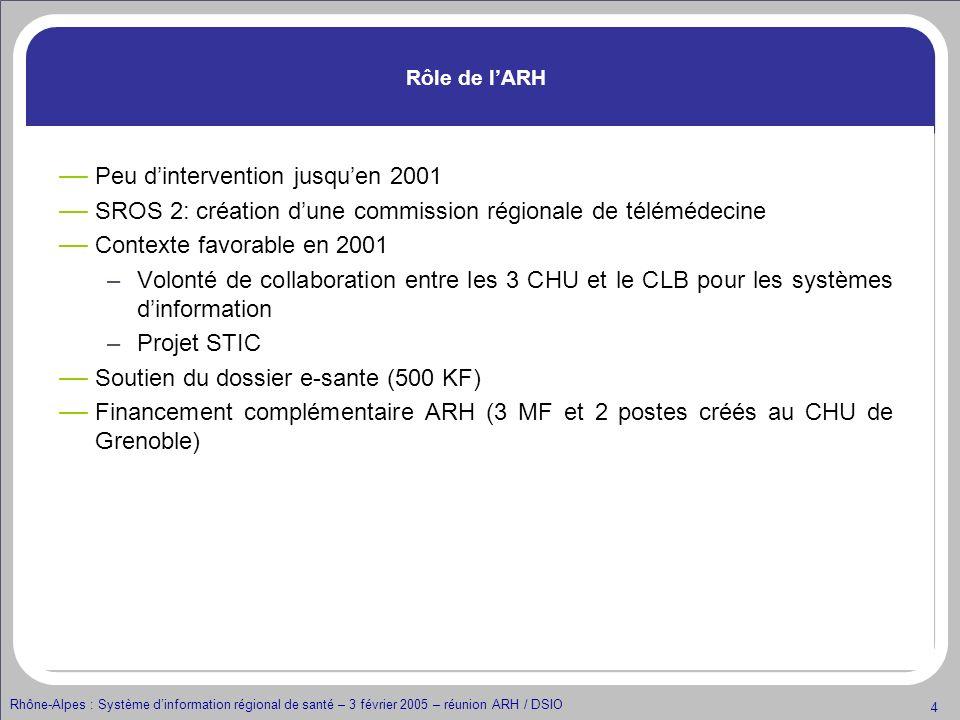 Rhône-Alpes : Système dinformation régional de santé – 3 février 2005 – réunion ARH / DSIO 5 Rôle de lARH Soutien du projet DPPR dans e-sante 2002 (150 K) Financement complémentaire ARH pour le DPPR en 2003 (66 K fonctionnement et 130 K investissement) Diffusion de la charte didentification du patient fin 2003 Financement en 2004 des 5 établissements pilotes (517 K) par la DRDR