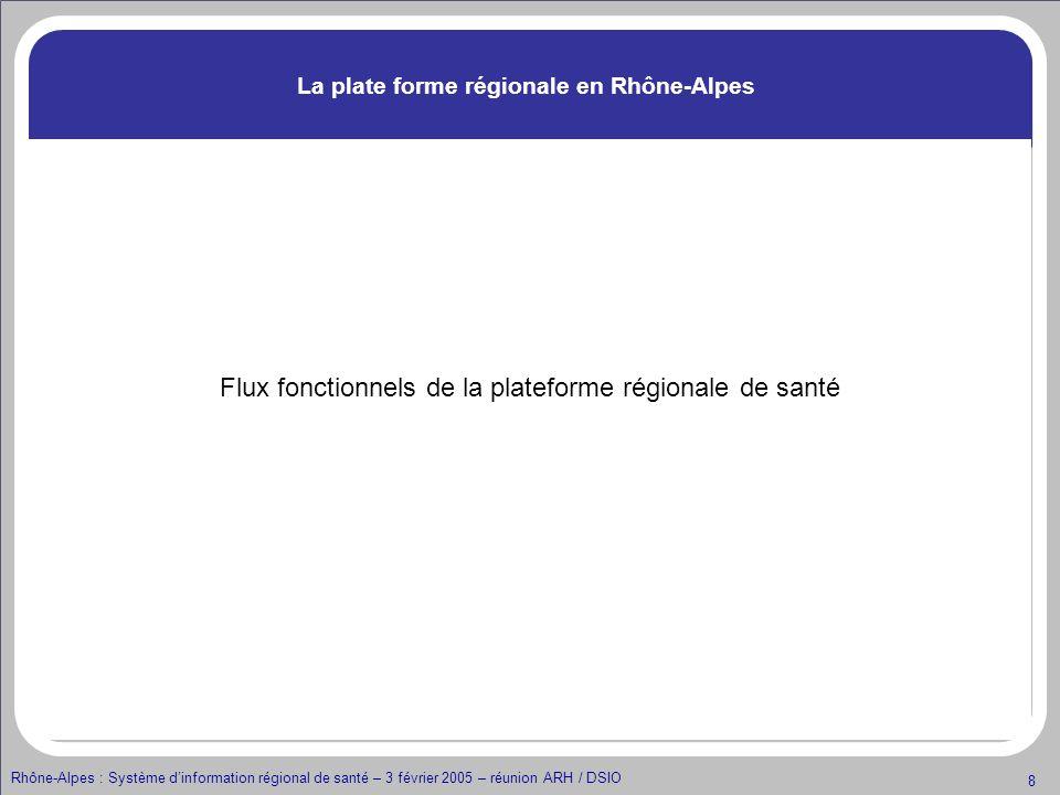 Rhône-Alpes : Système dinformation régional de santé – 3 février 2005 – réunion ARH / DSIO 8 La plate forme régionale en Rhône-Alpes Flux fonctionnels