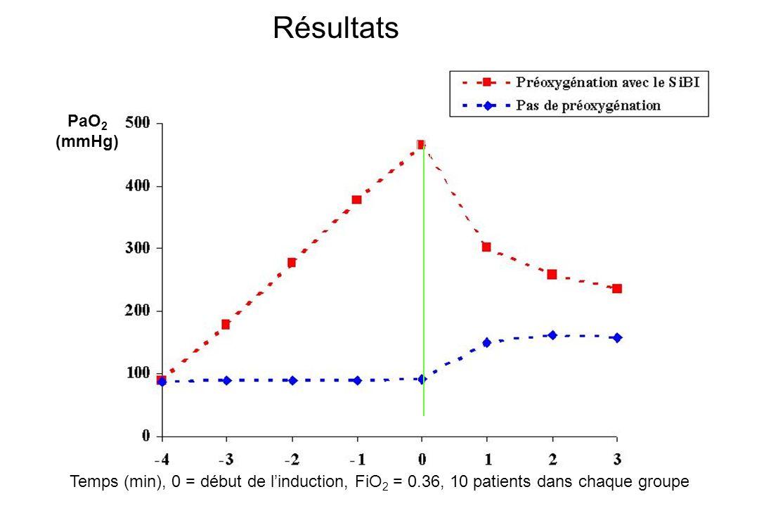 Résultats Temps (min), 0 = début de linduction, FiO 2 = 0.36, 10 patients dans chaque groupe PaO 2 (mmHg)