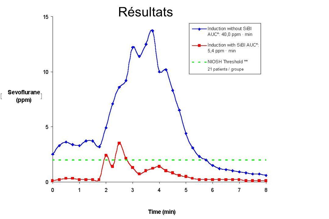 [ ] Résultats 21 patients / groupe
