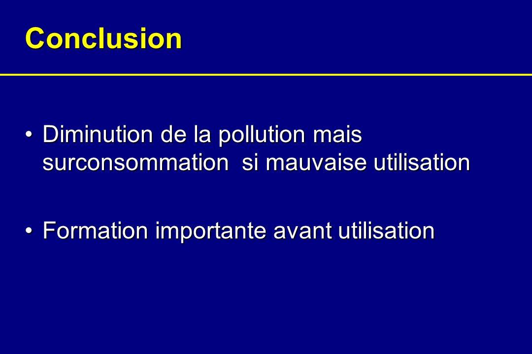Conclusion Diminution de la pollution mais surconsommation si mauvaise utilisationDiminution de la pollution mais surconsommation si mauvaise utilisation Formation importante avant utilisationFormation importante avant utilisation