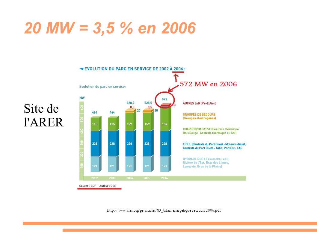 20 MW = 3,5 % en 2006 Site de l'ARER http://www.arer.org/pj/articles/83_bilan-energetique-reunion-2006.pdf