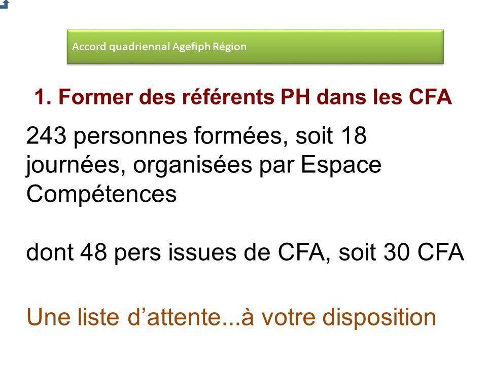 Accord quadriennal Agefiph Région 1.Former des référents PH dans les CFA 243 personnes formées, soit 18 journées, organisées par Espace Compétences dont 48 pers issues de CFA, soit 30 CFA Une liste dattente...à votre disposition