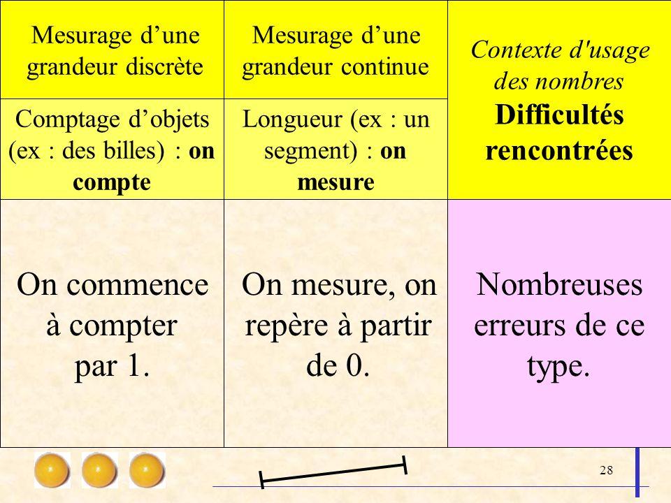 28 Mesurage dune grandeur discrète Mesurage dune grandeur continue Contexte d'usage des nombres Difficultés rencontrées Comptage dobjets (ex : des bil