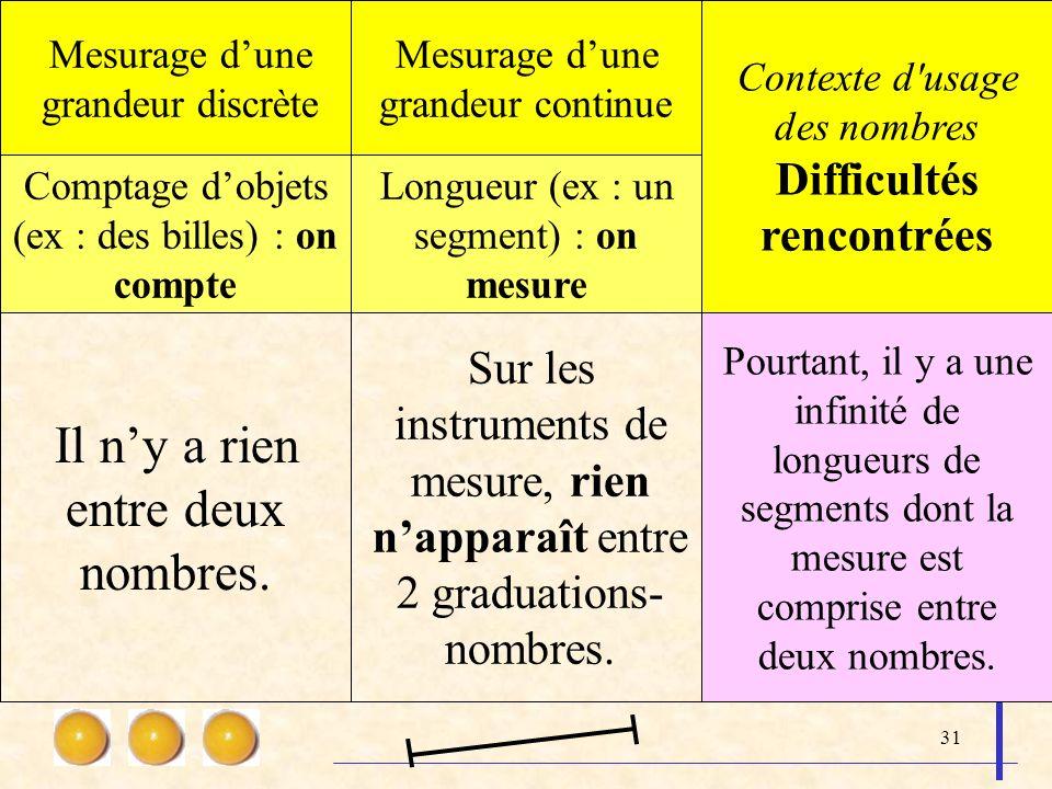 31 Mesurage dune grandeur discrète Mesurage dune grandeur continue Contexte d'usage des nombres Difficultés rencontrées Comptage dobjets (ex : des bil