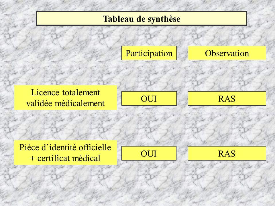 Tableau de synthèse ParticipationObservation Licence totalement validée médicalement OUIRAS Pièce didentité officielle + certificat médical OUIRAS