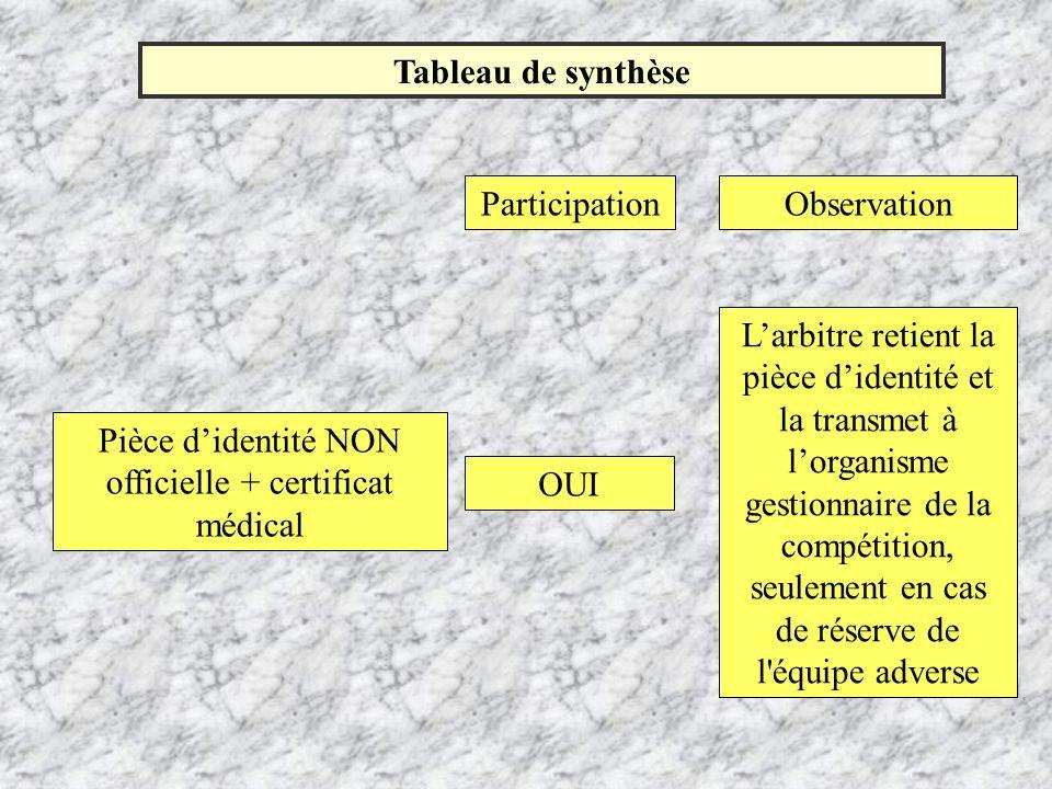 Tableau de synthèse ParticipationObservation Pièce didentité NON officielle + certificat médical OUI Larbitre retient la pièce didentité et la transme