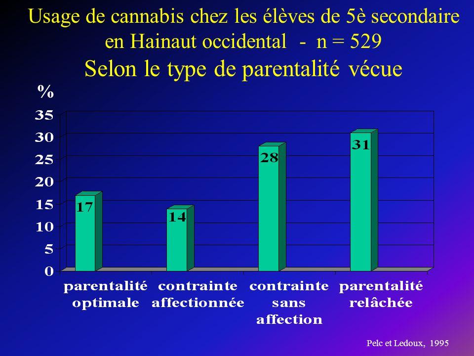 Pelc et Ledoux, 1995 Usage de cannabis chez les élèves de 5è secondaire en Hainaut occidental - n = 529 Selon le type de parentalité vécue %