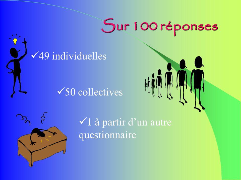 Premiers résultats dune enquête Quelques éléments danalyse Résultats sur les 100 premières réponses