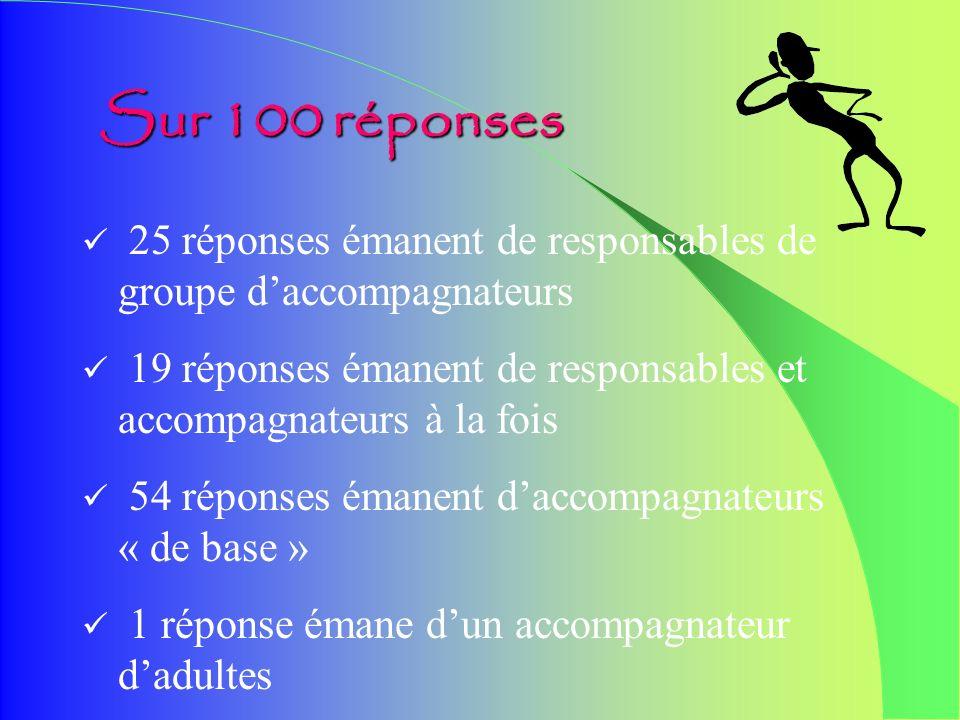 49 individuelles 50 collectives 1 à partir dun autre questionnaire Sur 100 réponses