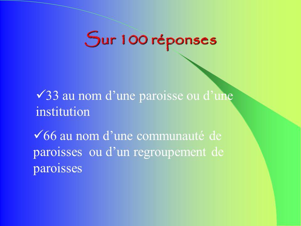25 réponses émanent de responsables de groupe daccompagnateurs 19 réponses émanent de responsables et accompagnateurs à la fois 54 réponses émanent da