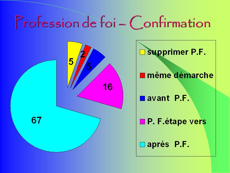 Sur 100 réponses 33 au nom dune paroisse ou dune institution 66 au nom dune communauté de paroisses ou dun regroupement de paroisses