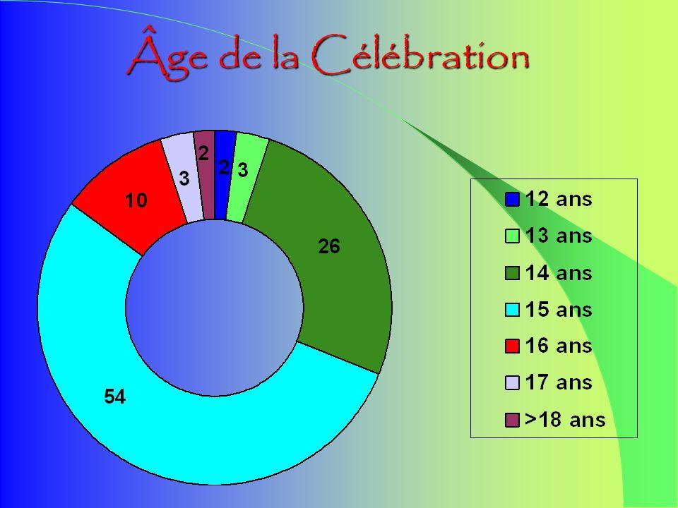 Âge lors de linscription