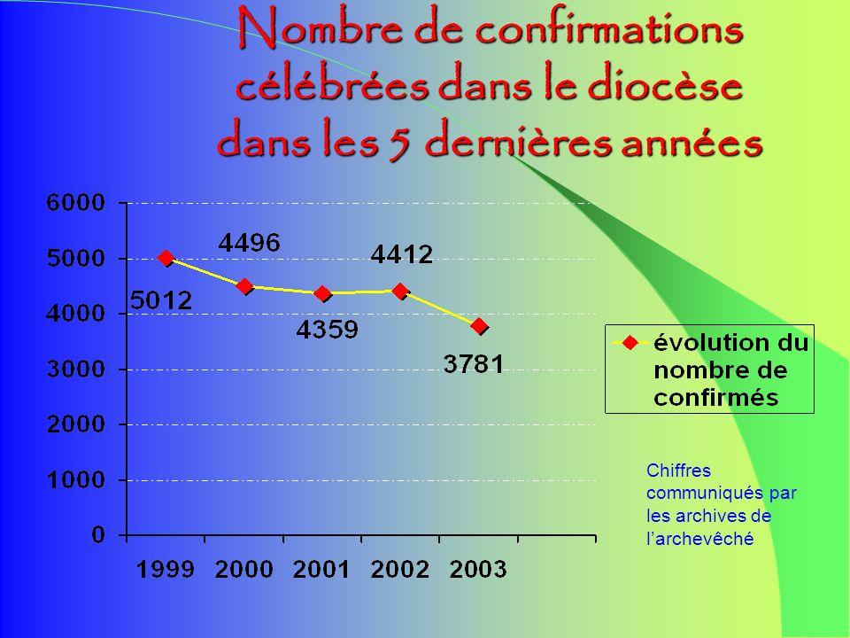 Les Les ÉTAPES ÉTAPES àVIVRE Pentecôte 2005 : fête diocésaine de la CONFIRMATION