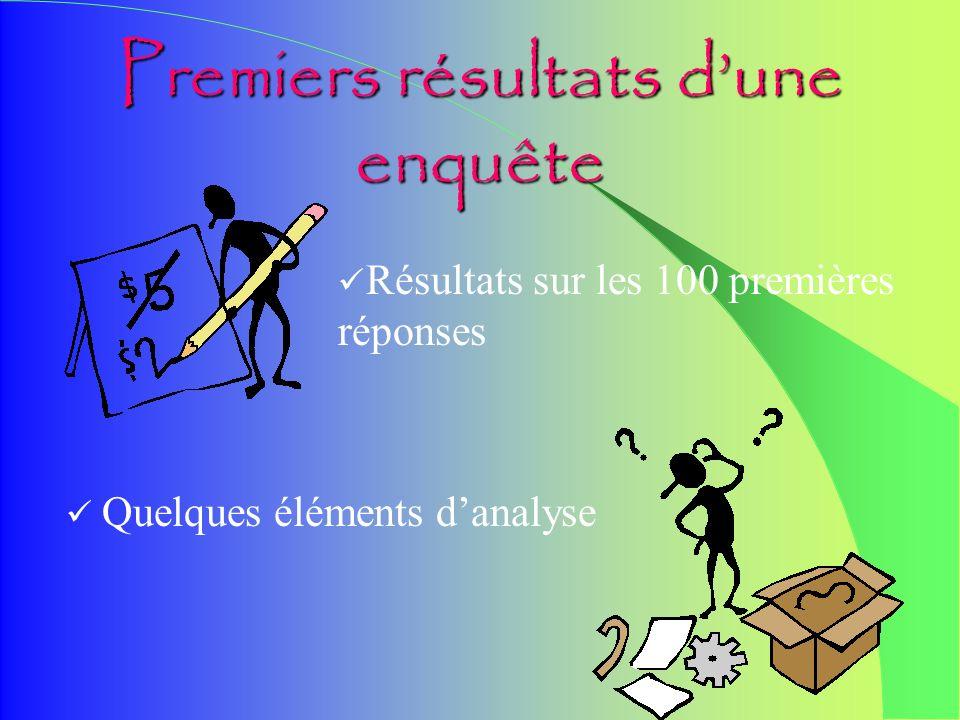 Premiers résultats dune enquête 600 questionnaires envoyés début septembre Plus de 100 réponses reçues à ce jour