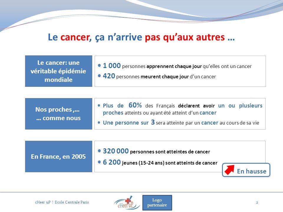Logo partenaire Le cancer, ça narrive pas quaux autres … cHeer uP ! Ecole Centrale Paris2 Le cancer: une véritable épidémie mondiale 1 000 personnes a