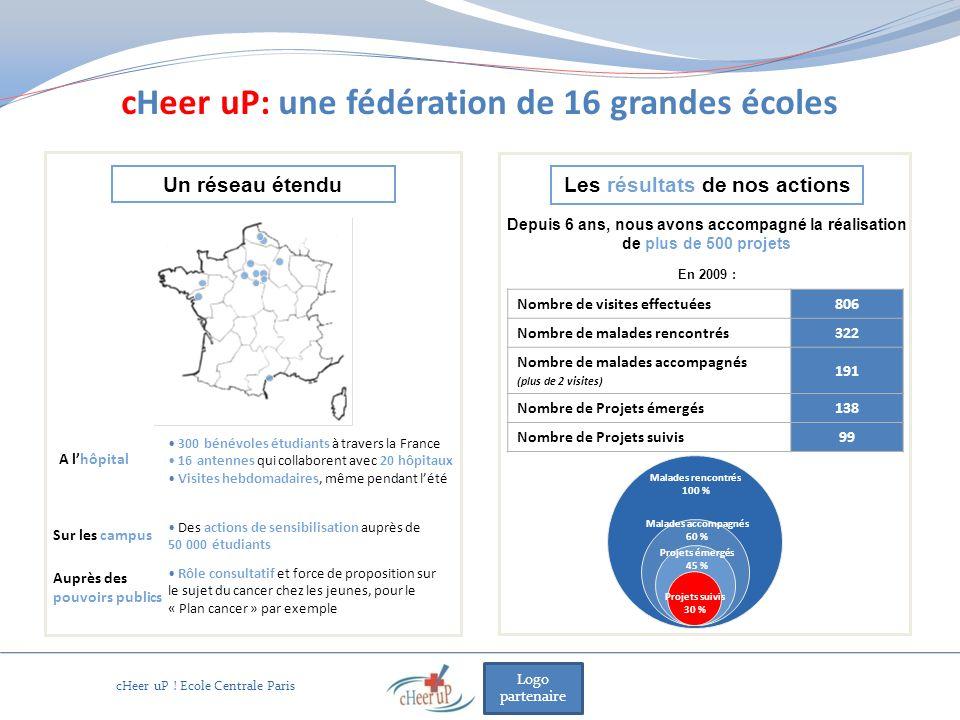 Logo partenaire cHeer uP: une fédération de 16 grandes écoles Nombre de visites effectuées 806 Nombre de malades rencontrés 322 Nombre de malades acco