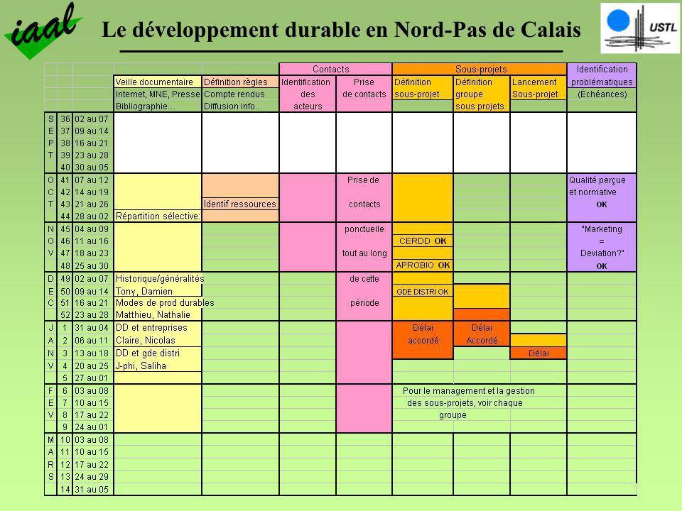 Le développement durable en Nord-Pas de Calais III.