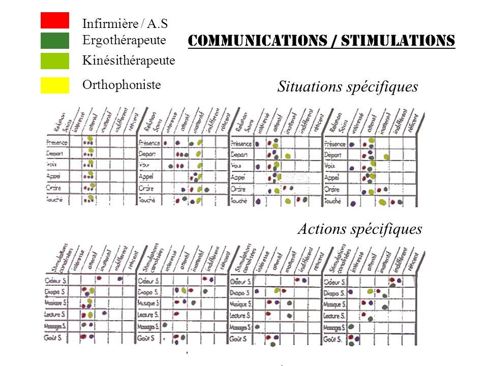 COMMUNICATIONS / STIMULATIONS Situations spécifiques Actions spécifiques Infirmière / A.S Ergothérapeute Kinésithérapeute Orthophoniste