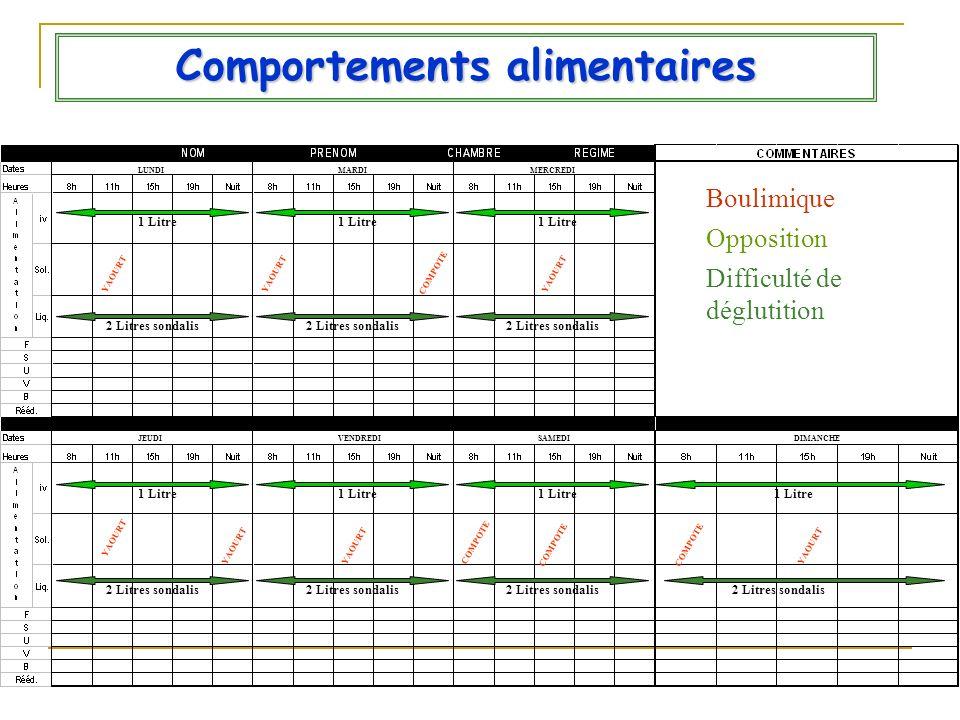 Comportements alimentaires Boulimique Opposition Difficulté de déglutition LUNDIMARDIMERCREDI JEUDIVENDREDISAMEDIDIMANCHE YAOURT COMPOTE 1 Litre 2 Lit