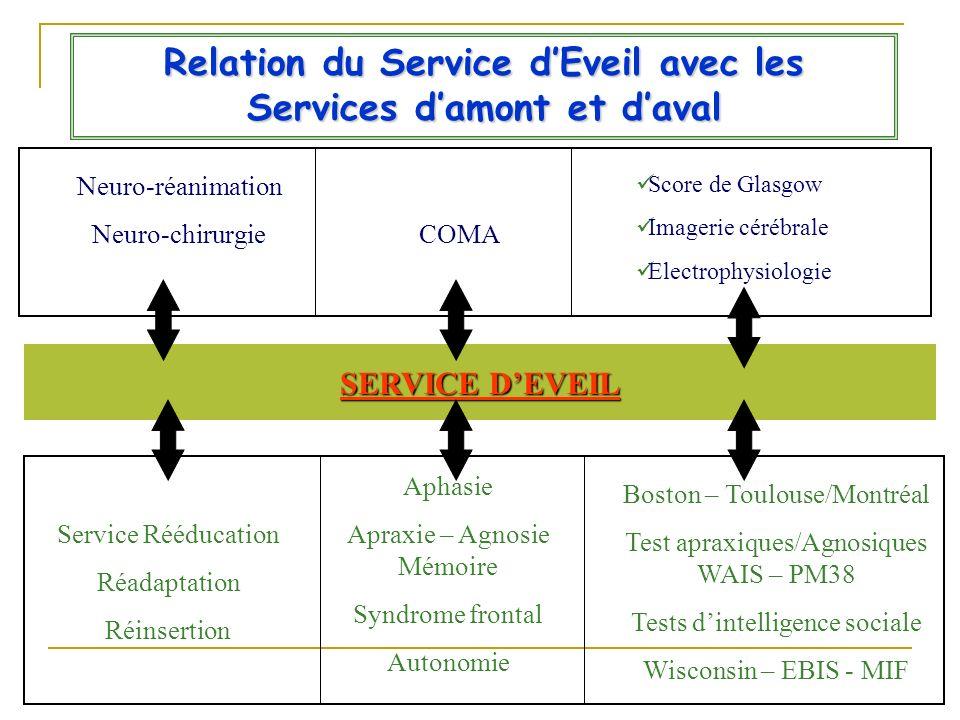 Relation du Service dEveil avec les Services damont et daval SERVICE DEVEIL SERVICE DEVEIL Service Rééducation Réadaptation Réinsertion Aphasie Apraxi
