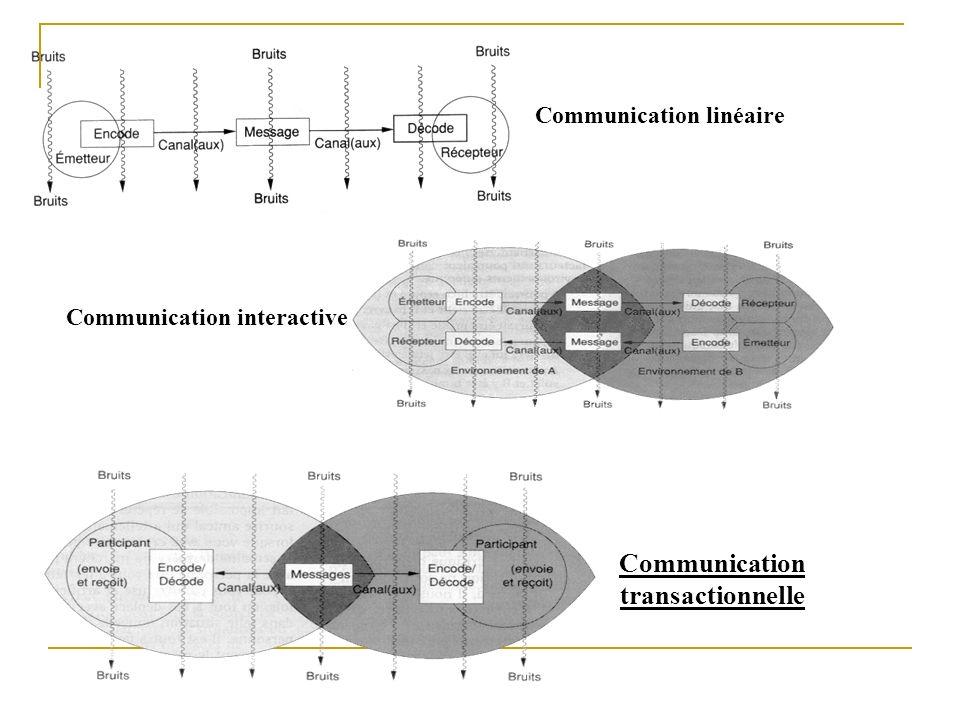 Communication linéaire Communication interactive Communication transactionnelle