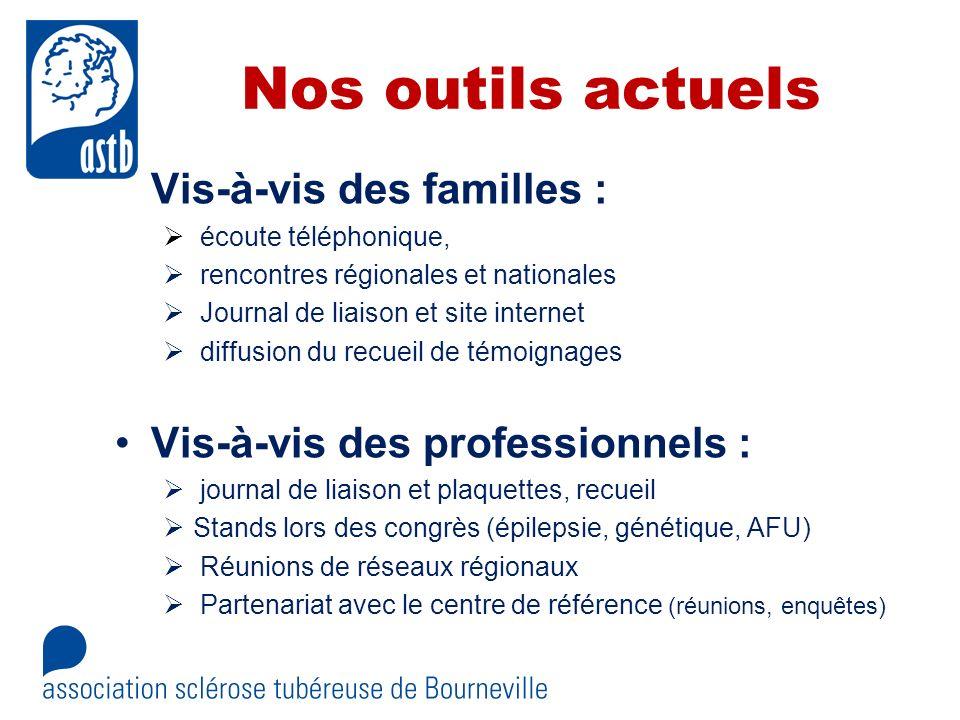 Nos outils actuels Vis-à-vis des familles : écoute téléphonique, rencontres régionales et nationales Journal de liaison et site internet diffusion du