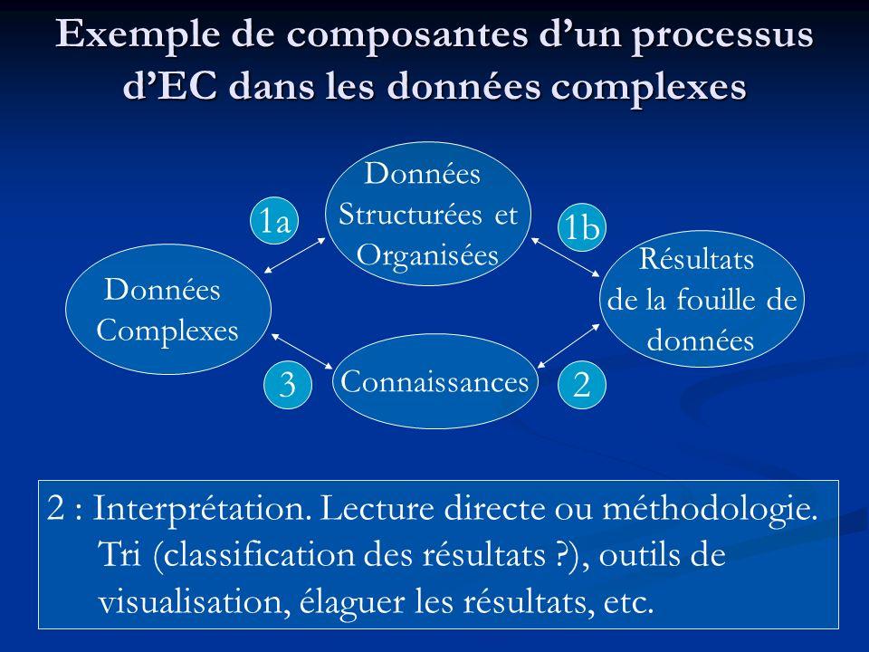 2 : Interprétation. Lecture directe ou méthodologie. Tri (classification des résultats ?), outils de visualisation, élaguer les résultats, etc. Exempl
