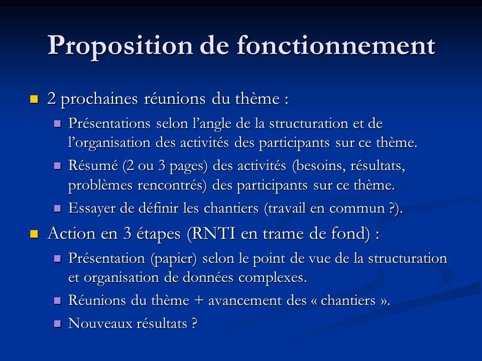 Proposition de fonctionnement 2 prochaines réunions du thème : 2 prochaines réunions du thème : Présentations selon langle de la structuration et de l