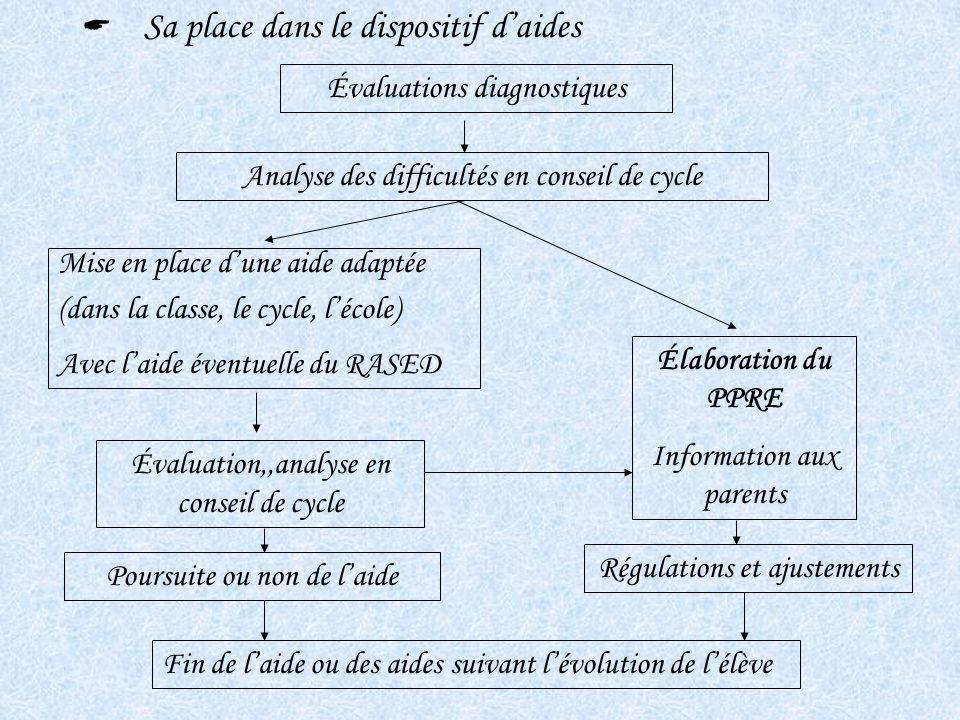 Sa place dans le dispositif daides Évaluations diagnostiques Analyse des difficultés en conseil de cycle Mise en place dune aide adaptée (dans la clas