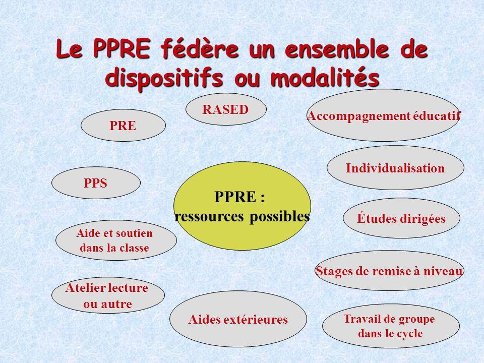Le PPRE fédère un ensemble de dispositifs ou modalités PRE Atelier lecture ou autre Études dirigées RASED Aide et soutien dans la classe Individualisa