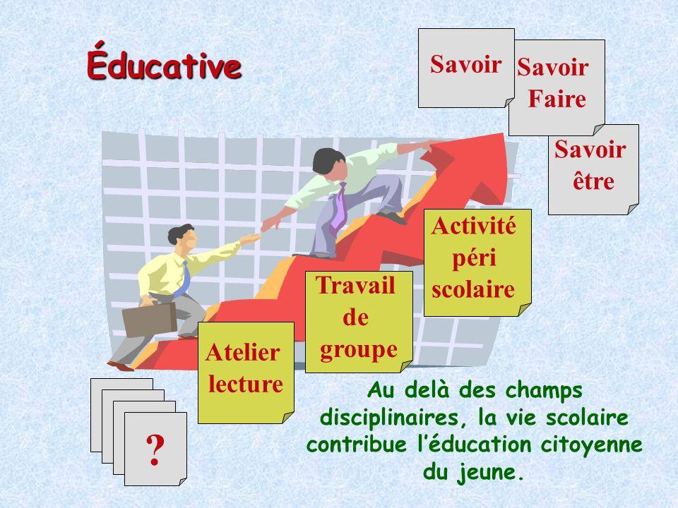 Conditions de mise en œuvre et temporalité Quand dans lannée scolaire, quelle durée .