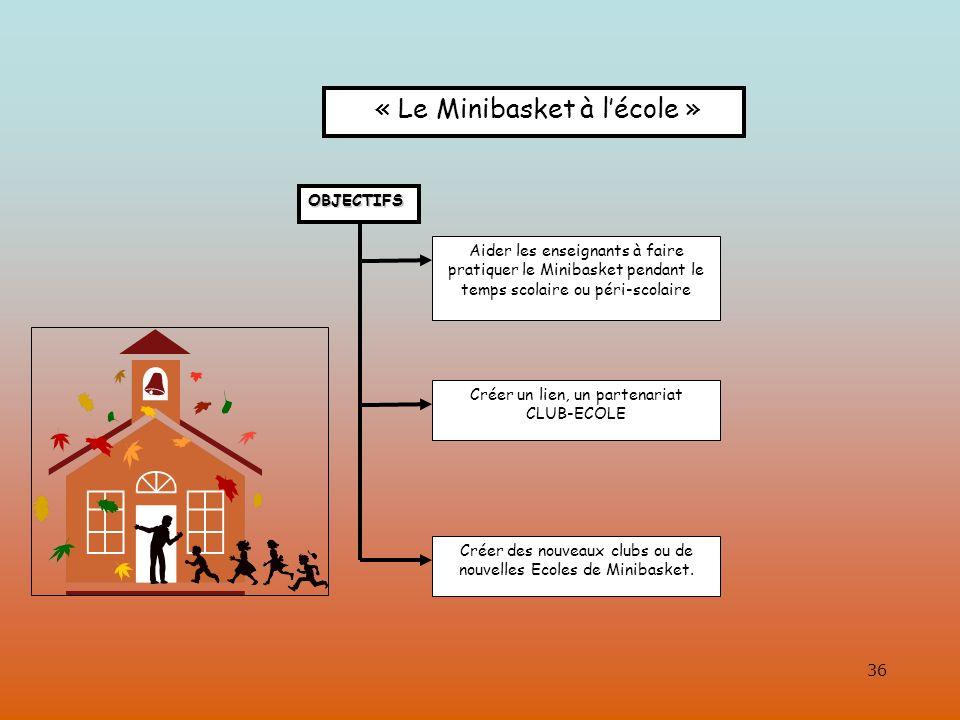 36 « Le Minibasket à lécole » OBJECTIFS OBJECTIFS Aider les enseignants à faire pratiquer le Minibasket pendant le temps scolaire ou péri-scolaire Créer un lien, un partenariat CLUB-ECOLE Créer des nouveaux clubs ou de nouvelles Ecoles de Minibasket.