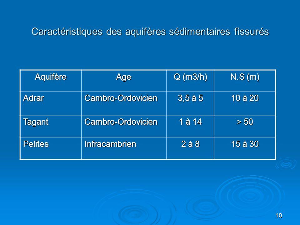10 Caractéristiques des aquifères sédimentaires fissurés AquifèreAge Q (m3/h) N.S (m) AdrarCambro-Ordovicien 3,5 à 5 10 à 20 TagantCambro-Ordovicien 1
