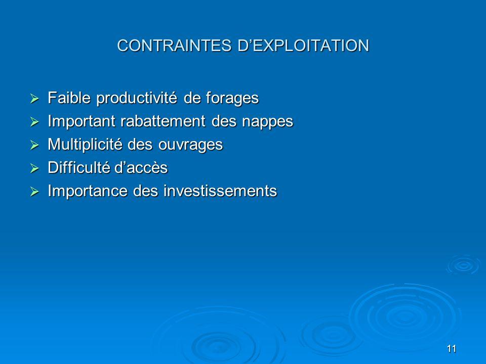11 CONTRAINTES DEXPLOITATION Faible productivité de forages Faible productivité de forages Important rabattement des nappes Important rabattement des