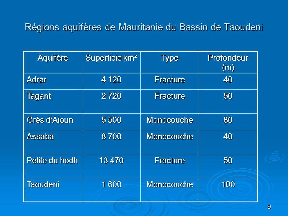 9 Régions aquifères de Mauritanie du Bassin de Taoudeni Aquifère Superficie km² Type Profondeur (m) Adrar 4 120 Fracture40 Tagant 2 720 Fracture50 Grè