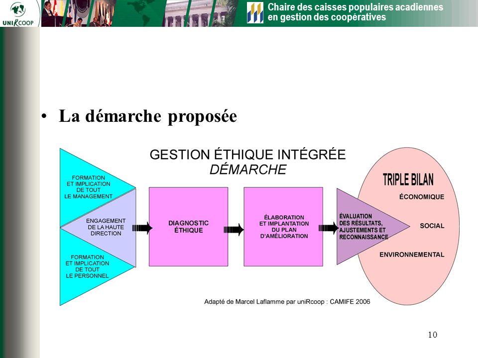 Chaire des caisses populaires acadiennes en gestion des coopératives 10 La démarche proposée