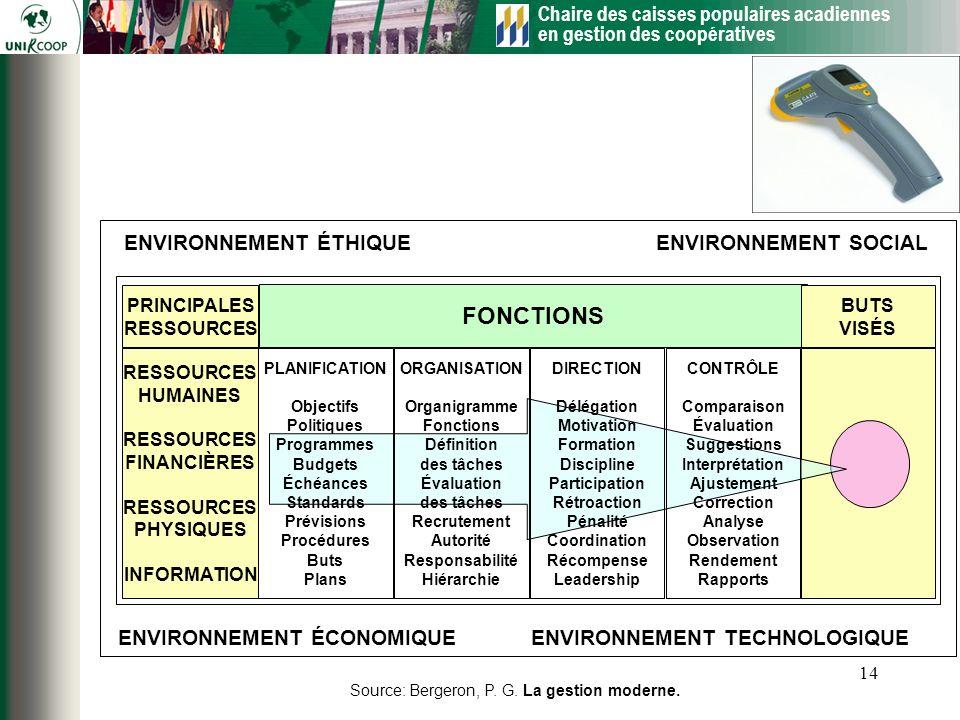 Chaire des caisses populaires acadiennes en gestion des coopératives 14 ENVIRONNEMENT SOCIAL ENVIRONNEMENT TECHNOLOGIQUE ENVIRONNEMENT ÉTHIQUE ENVIRON