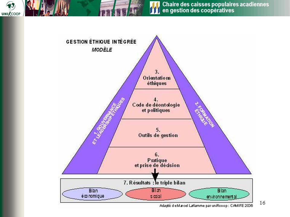Chaire des caisses populaires acadiennes en gestion des coopératives 16