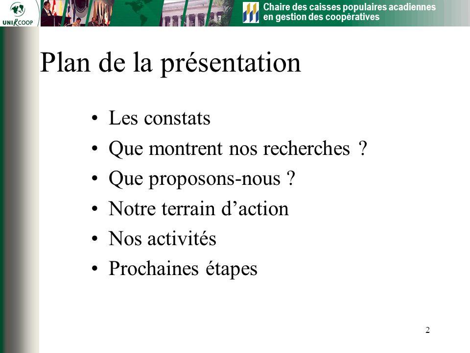 Chaire des caisses populaires acadiennes en gestion des coopératives 2 Plan de la présentation Les constats Que montrent nos recherches ? Que proposon