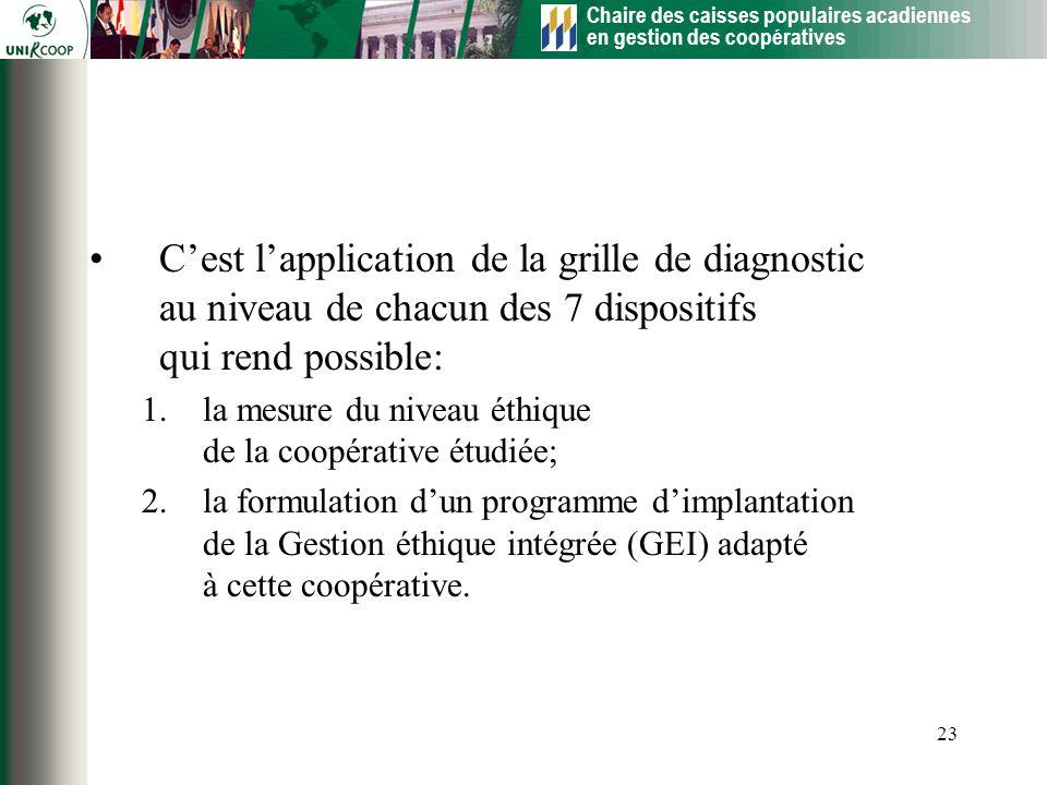 Chaire des caisses populaires acadiennes en gestion des coopératives 23 Cest lapplication de la grille de diagnostic au niveau de chacun des 7 disposi